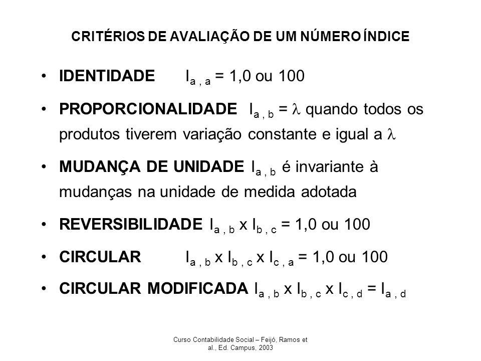 Curso Contabilidade Social – Feijó, Ramos et al., Ed. Campus, 2003 CRITÉRIOS DE AVALIAÇÃO DE UM NÚMERO ÍNDICE IDENTIDADEI a, a = 1,0 ou 100 PROPORCION