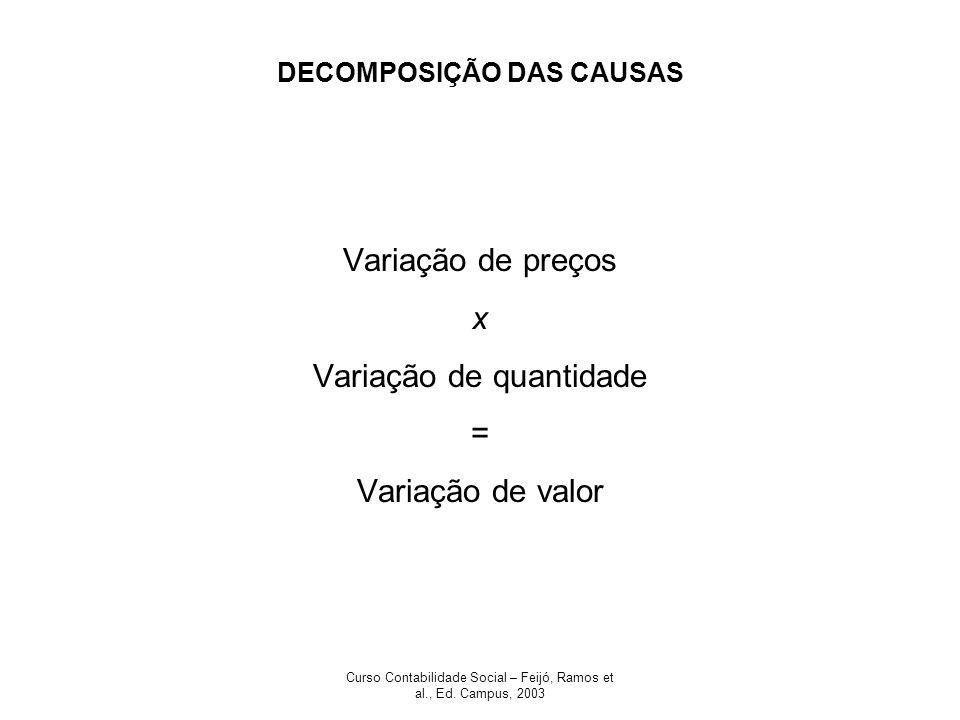 Curso Contabilidade Social – Feijó, Ramos et al., Ed. Campus, 2003 DECOMPOSIÇÃO DAS CAUSAS Variação de preços x Variação de quantidade = Variação de v
