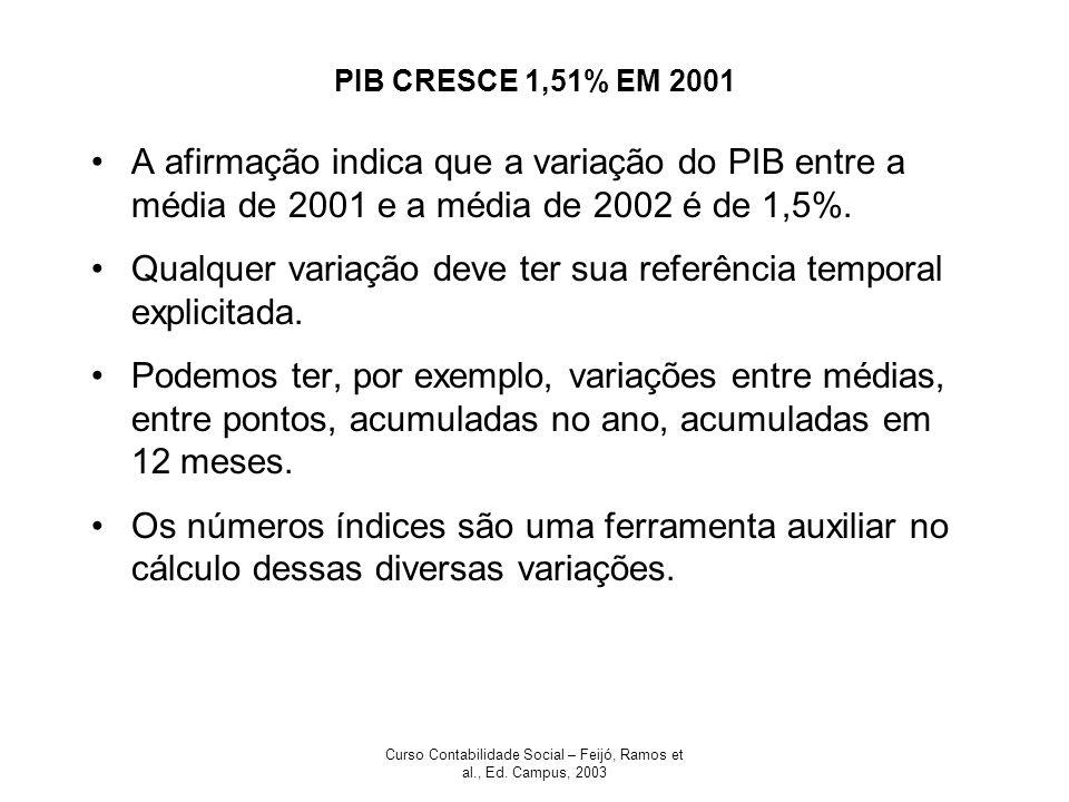 Curso Contabilidade Social – Feijó, Ramos et al., Ed. Campus, 2003 PIB CRESCE 1,51% EM 2001 A afirmação indica que a variação do PIB entre a média de