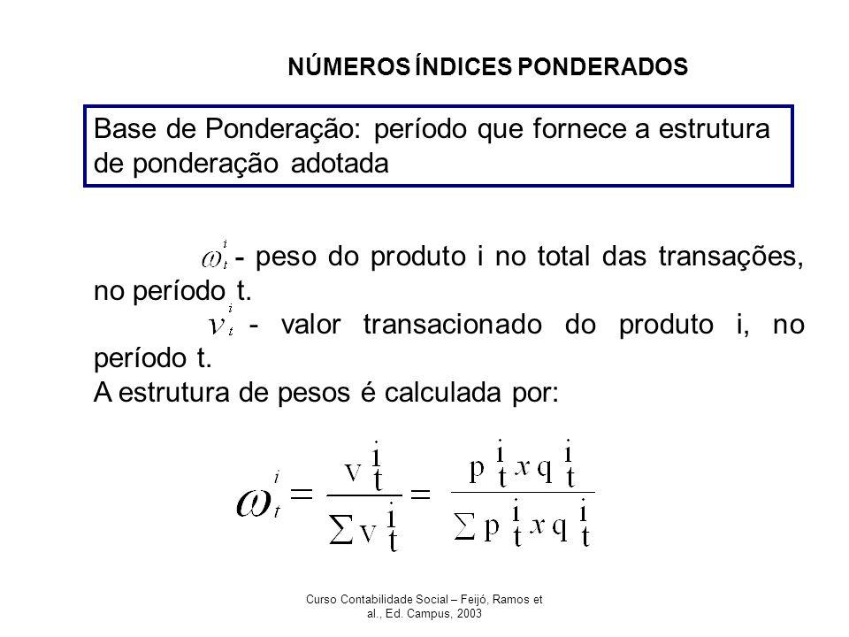 Curso Contabilidade Social – Feijó, Ramos et al., Ed. Campus, 2003 NÚMEROS ÍNDICES PONDERADOS Base de Ponderação: período que fornece a estrutura de p