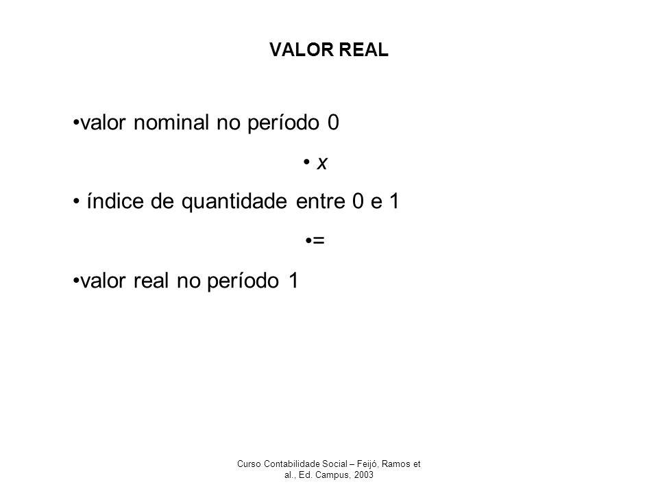 Curso Contabilidade Social – Feijó, Ramos et al., Ed. Campus, 2003 VALOR REAL valor nominal no período 0 x índice de quantidade entre 0 e 1 = valor re