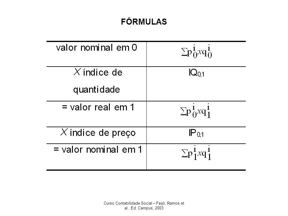 Curso Contabilidade Social – Feijó, Ramos et al., Ed. Campus, 2003 FÓRMULAS