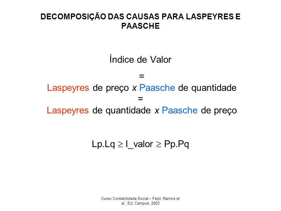 Curso Contabilidade Social – Feijó, Ramos et al., Ed. Campus, 2003 DECOMPOSIÇÃO DAS CAUSAS PARA LASPEYRES E PAASCHE Índice de Valor = Laspeyres de pre