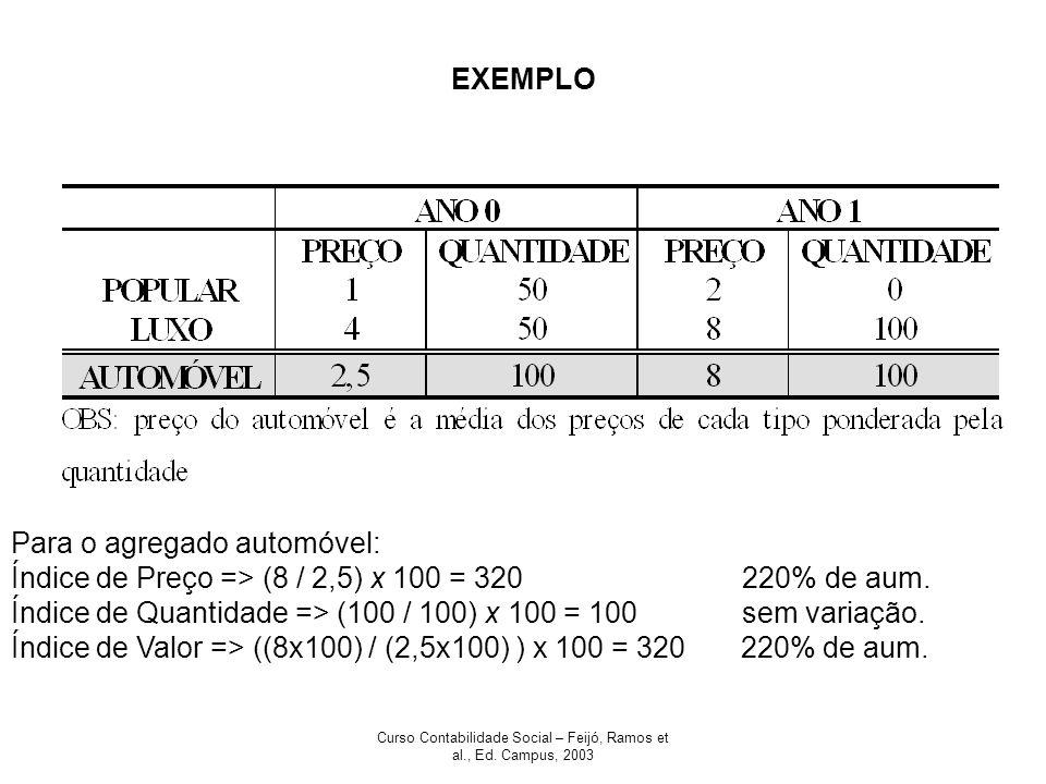 Curso Contabilidade Social – Feijó, Ramos et al., Ed. Campus, 2003 EXEMPLO Para o agregado automóvel: Índice de Preço => (8 / 2,5) x 100 = 320 220% de