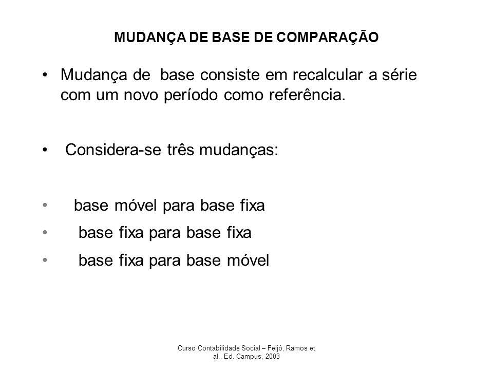 Curso Contabilidade Social – Feijó, Ramos et al., Ed. Campus, 2003 MUDANÇA DE BASE DE COMPARAÇÃO Mudança de base consiste em recalcular a série com um
