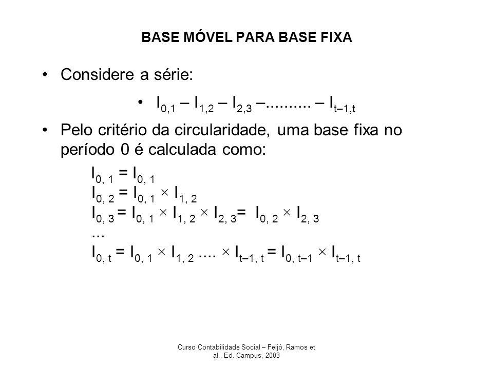 Curso Contabilidade Social – Feijó, Ramos et al., Ed. Campus, 2003 BASE MÓVEL PARA BASE FIXA Considere a série: I 0,1 – I 1,2 – I 2,3 –.......... – I