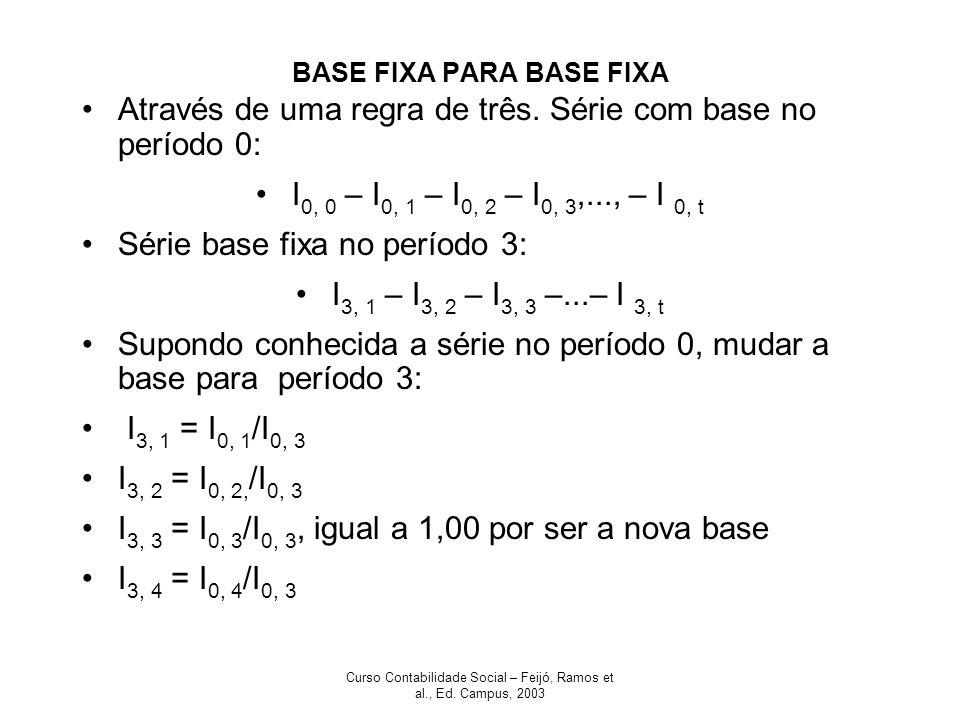 Curso Contabilidade Social – Feijó, Ramos et al., Ed. Campus, 2003 BASE FIXA PARA BASE FIXA Através de uma regra de três. Série com base no período 0: