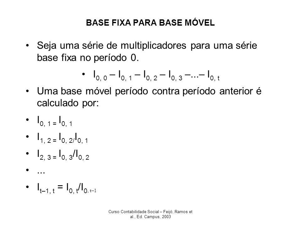 Curso Contabilidade Social – Feijó, Ramos et al., Ed. Campus, 2003 BASE FIXA PARA BASE MÓVEL Seja uma série de multiplicadores para uma série base fix