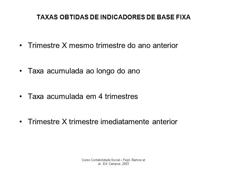 Curso Contabilidade Social – Feijó, Ramos et al., Ed. Campus, 2003 TAXAS OBTIDAS DE INDICADORES DE BASE FIXA Trimestre X mesmo trimestre do ano anteri