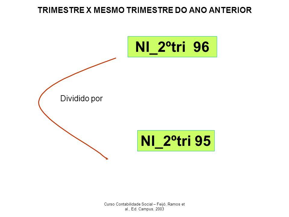 Curso Contabilidade Social – Feijó, Ramos et al., Ed. Campus, 2003 TRIMESTRE X MESMO TRIMESTRE DO ANO ANTERIOR NI_2ºtri 96 Dividido por NI_2ºtri 95