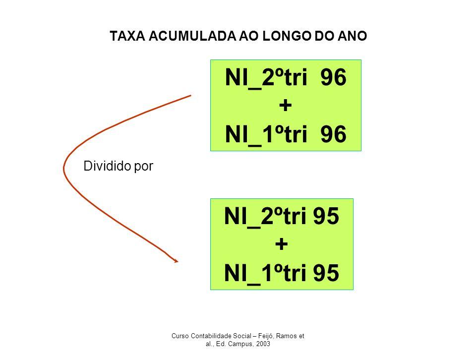 Curso Contabilidade Social – Feijó, Ramos et al., Ed. Campus, 2003 TAXA ACUMULADA AO LONGO DO ANO NI_2ºtri 96 + NI_1ºtri 96 NI_2ºtri 95 + NI_1ºtri 95