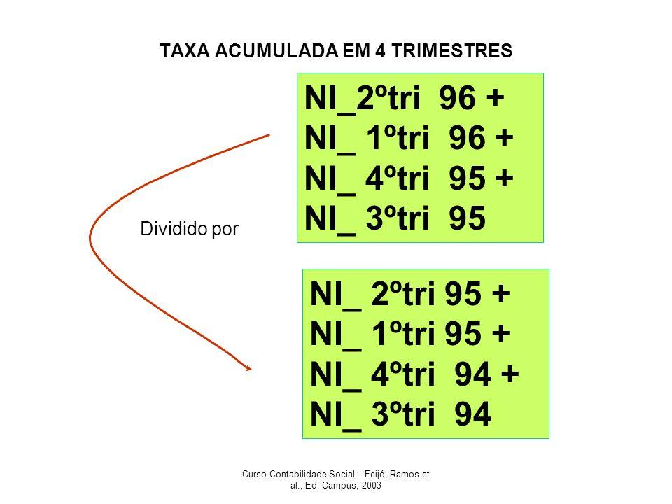 Curso Contabilidade Social – Feijó, Ramos et al., Ed. Campus, 2003 TAXA ACUMULADA EM 4 TRIMESTRES NI_2ºtri 96 + NI_ 1ºtri 96 + NI_ 4ºtri 95 + NI_ 3ºtr