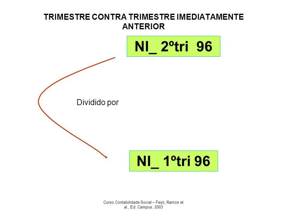 Curso Contabilidade Social – Feijó, Ramos et al., Ed. Campus, 2003 TRIMESTRE CONTRA TRIMESTRE IMEDIATAMENTE ANTERIOR NI_ 2ºtri 96 NI_ 1ºtri 96 Dividid