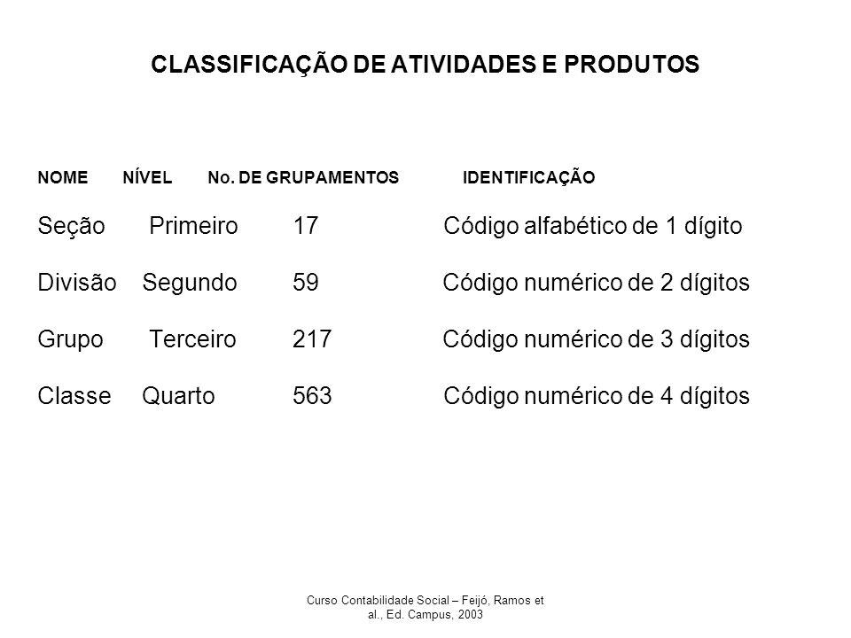 Curso Contabilidade Social – Feijó, Ramos et al., Ed. Campus, 2003 CLASSIFICAÇÃO DE ATIVIDADES E PRODUTOS NOMENÍVELNo. DE GRUPAMENTOSIDENTIFICAÇÃO Seç