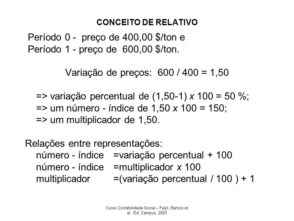 Curso Contabilidade Social – Feijó, Ramos et al., Ed. Campus, 2003 CONCEITO DE RELATIVO Período 0 - preço de 400,00 $/ton e Período 1 - preço de 600,0