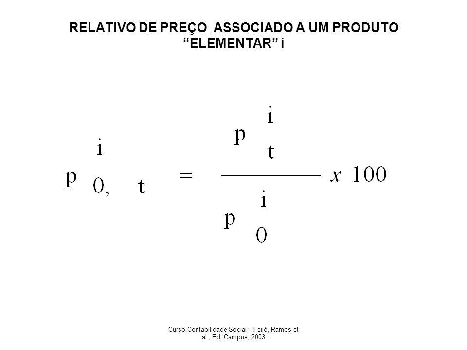 Curso Contabilidade Social – Feijó, Ramos et al., Ed. Campus, 2003 RELATIVO DE PREÇO ASSOCIADO A UM PRODUTO ELEMENTAR i