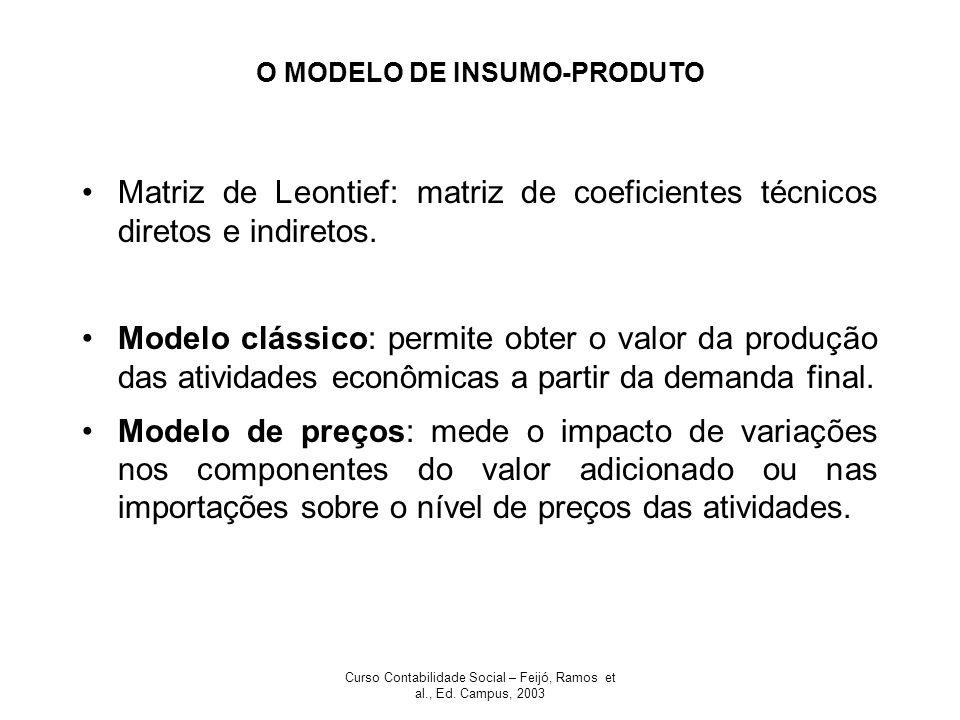 Curso Contabilidade Social – Feijó, Ramos et al., Ed. Campus, 2003 O MODELO DE INSUMO-PRODUTO Matriz de Leontief: matriz de coeficientes técnicos dire