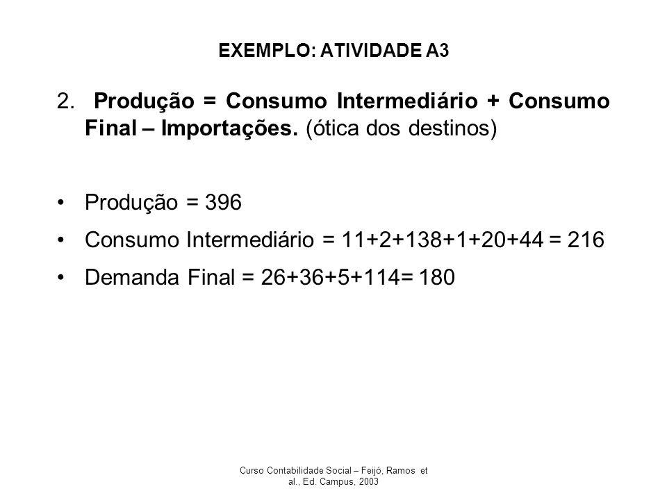 Curso Contabilidade Social – Feijó, Ramos et al., Ed. Campus, 2003 EXEMPLO: ATIVIDADE A3 2. Produção = Consumo Intermediário + Consumo Final – Importa
