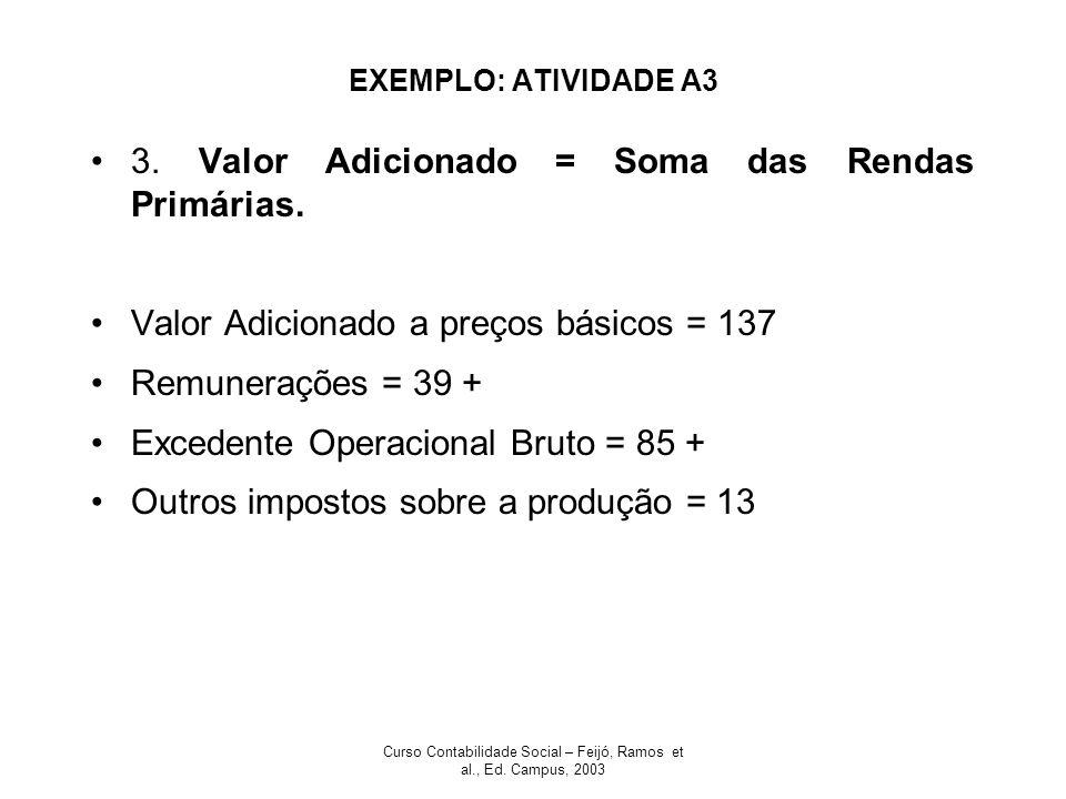 Curso Contabilidade Social – Feijó, Ramos et al., Ed. Campus, 2003 EXEMPLO: ATIVIDADE A3 3. Valor Adicionado = Soma das Rendas Primárias. Valor Adicio
