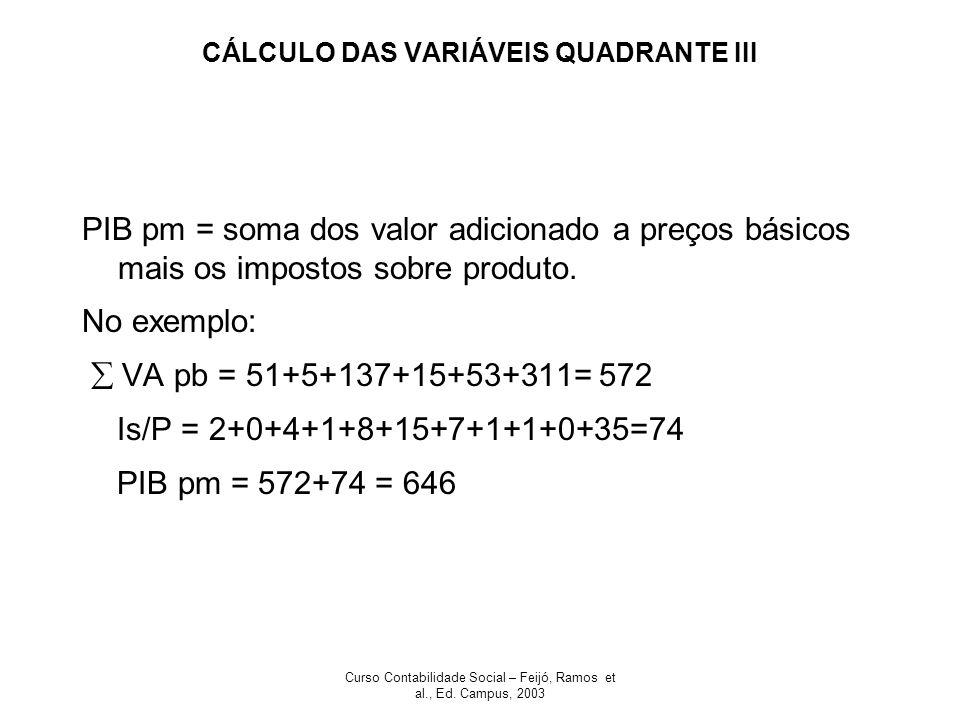Curso Contabilidade Social – Feijó, Ramos et al., Ed. Campus, 2003 CÁLCULO DAS VARIÁVEIS QUADRANTE III PIB pm = soma dos valor adicionado a preços bás