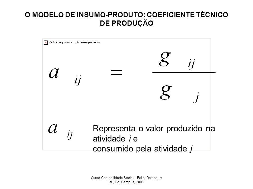 Curso Contabilidade Social – Feijó, Ramos et al., Ed. Campus, 2003 O MODELO DE INSUMO-PRODUTO: COEFICIENTE TÉCNICO DE PRODUÇÃO Representa o valor prod