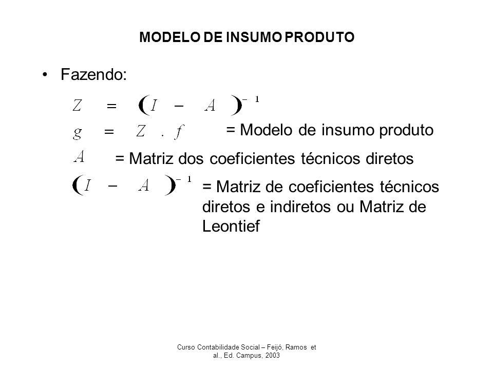 Curso Contabilidade Social – Feijó, Ramos et al., Ed. Campus, 2003 MODELO DE INSUMO PRODUTO Fazendo: = Matriz dos coeficientes técnicos diretos = Matr
