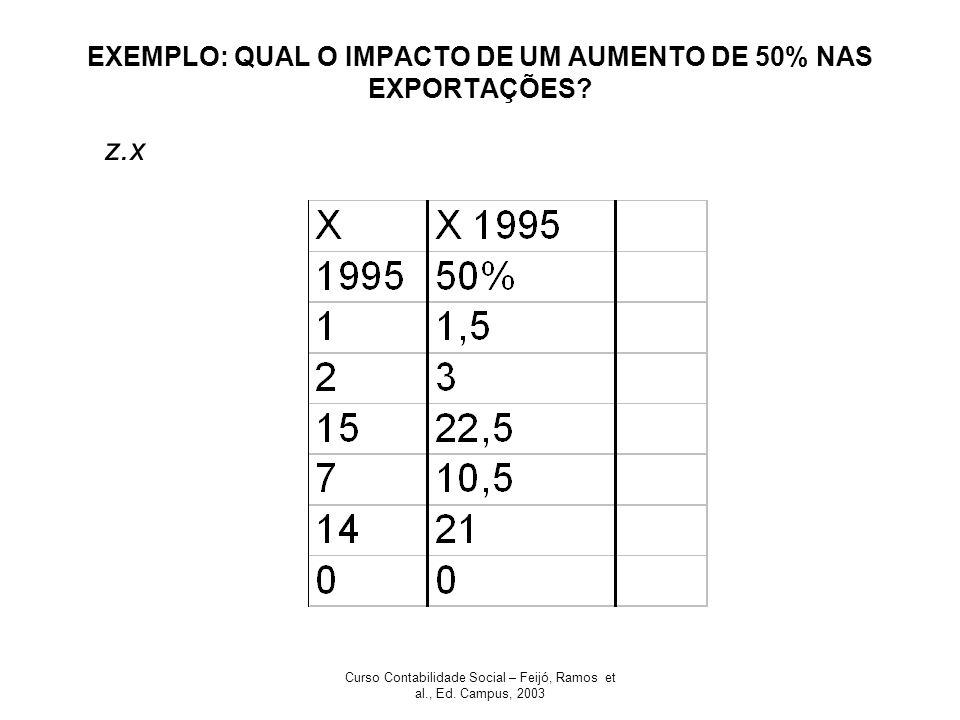 Curso Contabilidade Social – Feijó, Ramos et al., Ed. Campus, 2003 EXEMPLO: QUAL O IMPACTO DE UM AUMENTO DE 50% NAS EXPORTAÇÕES? z.x