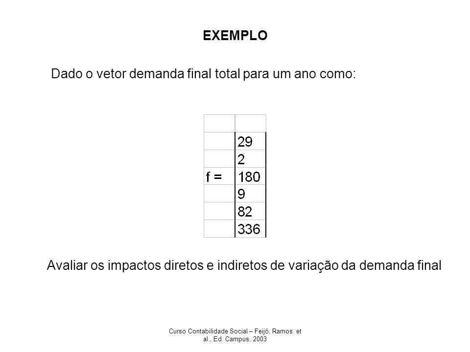Curso Contabilidade Social – Feijó, Ramos et al., Ed. Campus, 2003 EXEMPLO Dado o vetor demanda final total para um ano como: Avaliar os impactos dire
