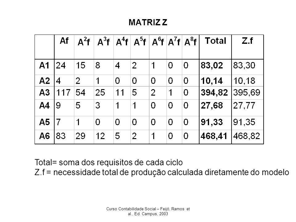 Curso Contabilidade Social – Feijó, Ramos et al., Ed. Campus, 2003 MATRIZ Z Total= soma dos requisitos de cada ciclo Z.f = necessidade total de produç