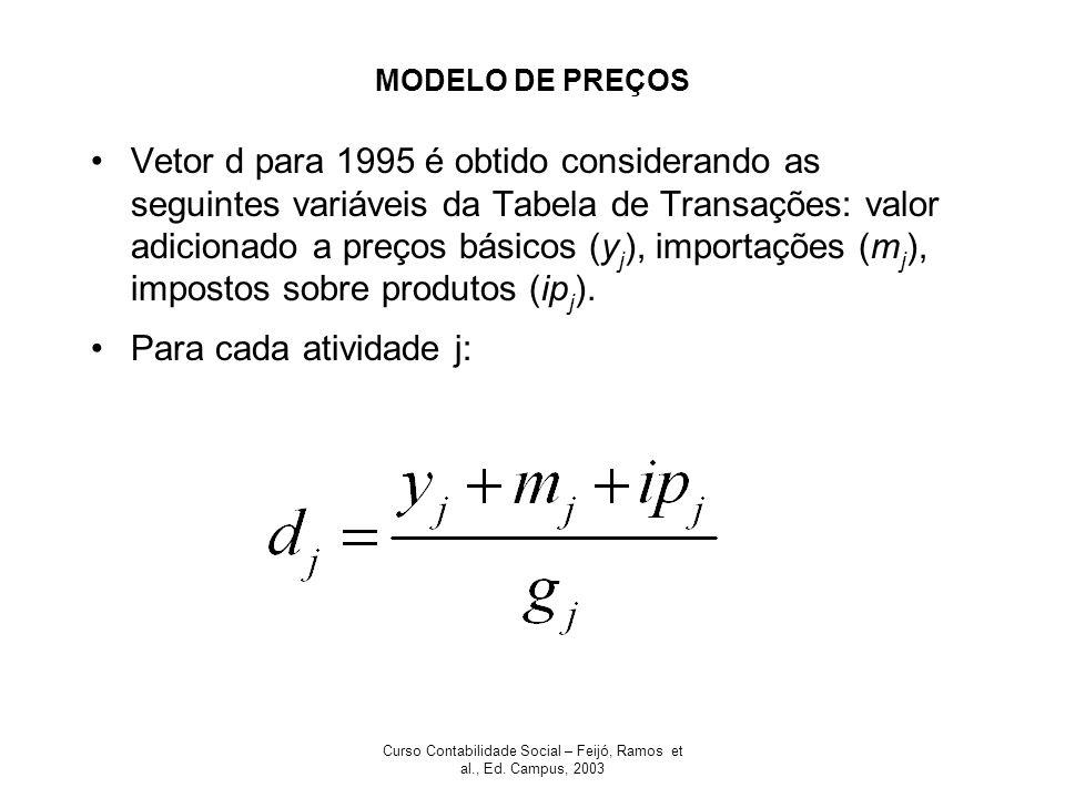 Curso Contabilidade Social – Feijó, Ramos et al., Ed. Campus, 2003 MODELO DE PREÇOS Vetor d para 1995 é obtido considerando as seguintes variáveis da