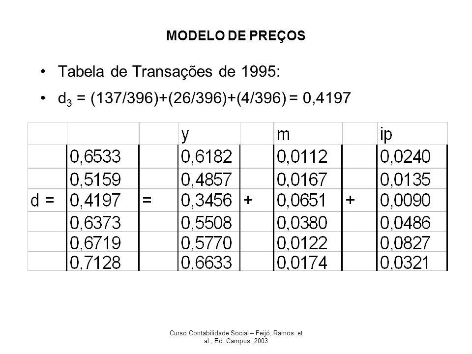 Curso Contabilidade Social – Feijó, Ramos et al., Ed. Campus, 2003 MODELO DE PREÇOS Tabela de Transações de 1995: d 3 = (137/396)+(26/396)+(4/396) = 0