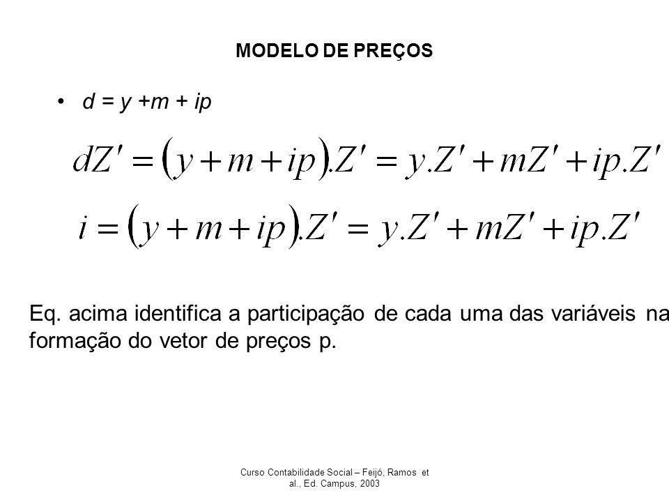 Curso Contabilidade Social – Feijó, Ramos et al., Ed. Campus, 2003 MODELO DE PREÇOS d = y +m + ip Eq. acima identifica a participação de cada uma das