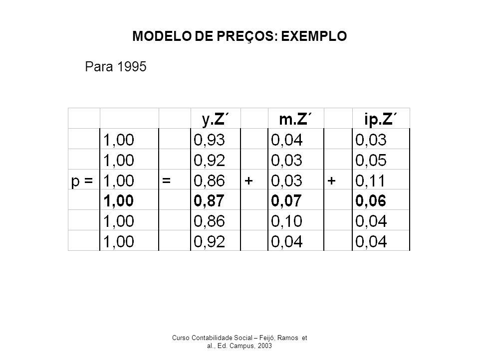 Curso Contabilidade Social – Feijó, Ramos et al., Ed. Campus, 2003 MODELO DE PREÇOS: EXEMPLO Para 1995