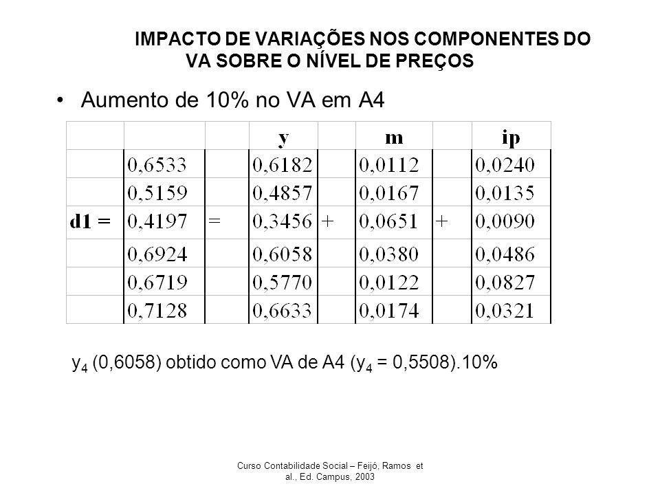 Curso Contabilidade Social – Feijó, Ramos et al., Ed. Campus, 2003 IMPACTO DE VARIAÇÕES NOS COMPONENTES DO VA SOBRE O NÍVEL DE PREÇOS Aumento de 10% n