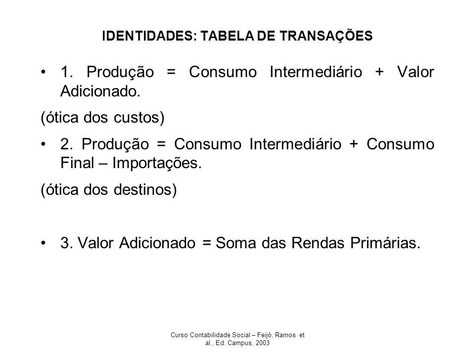 Curso Contabilidade Social – Feijó, Ramos et al., Ed. Campus, 2003 IDENTIDADES: TABELA DE TRANSAÇÕES 1. Produção = Consumo Intermediário + Valor Adici