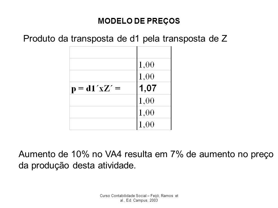Curso Contabilidade Social – Feijó, Ramos et al., Ed. Campus, 2003 MODELO DE PREÇOS Produto da transposta de d1 pela transposta de Z Aumento de 10% no