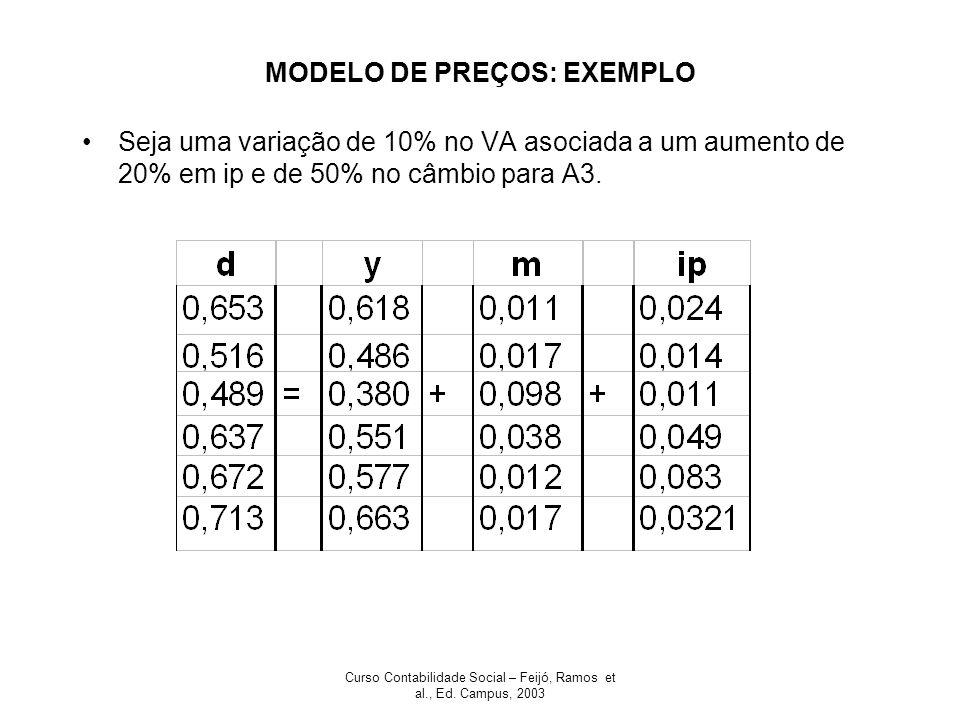 Curso Contabilidade Social – Feijó, Ramos et al., Ed. Campus, 2003 MODELO DE PREÇOS: EXEMPLO Seja uma variação de 10% no VA asociada a um aumento de 2