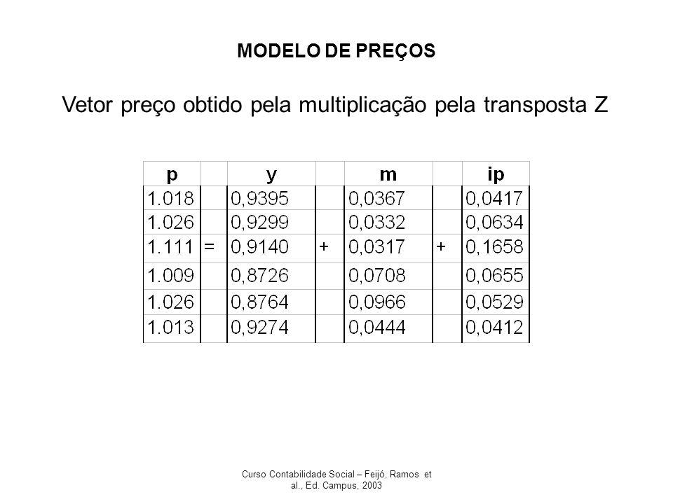 Curso Contabilidade Social – Feijó, Ramos et al., Ed. Campus, 2003 MODELO DE PREÇOS Vetor preço obtido pela multiplicação pela transposta Z