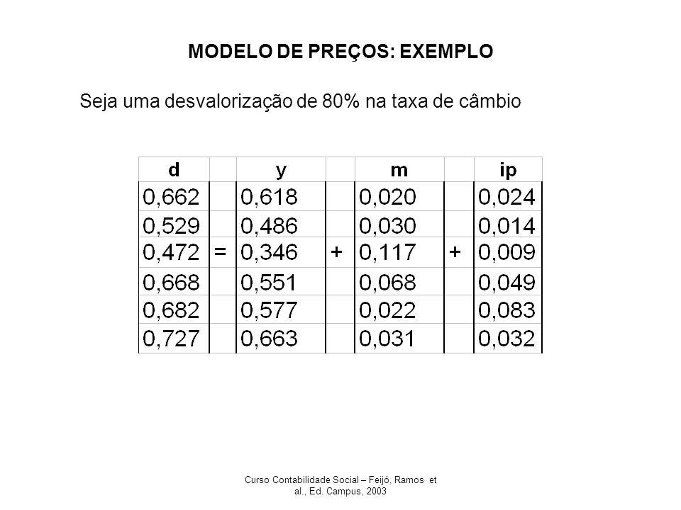 Curso Contabilidade Social – Feijó, Ramos et al., Ed. Campus, 2003 MODELO DE PREÇOS: EXEMPLO Seja uma desvalorização de 80% na taxa de câmbio