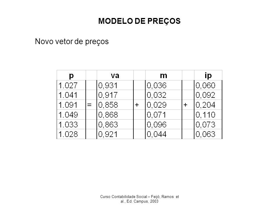 Curso Contabilidade Social – Feijó, Ramos et al., Ed. Campus, 2003 MODELO DE PREÇOS Novo vetor de preços