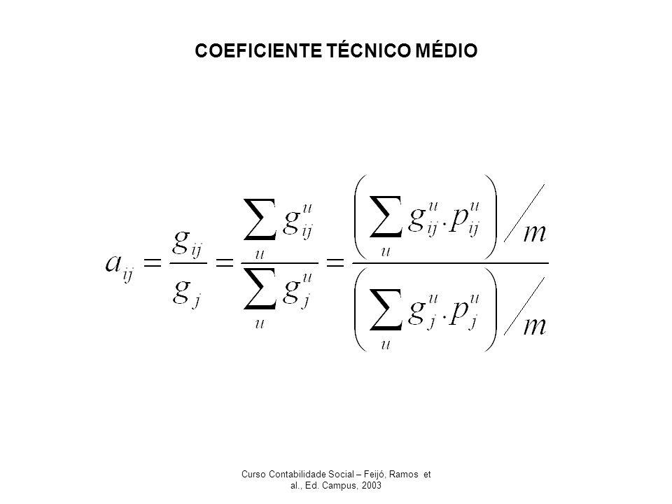 Curso Contabilidade Social – Feijó, Ramos et al., Ed. Campus, 2003 COEFICIENTE TÉCNICO MÉDIO