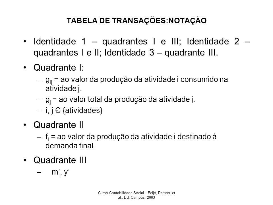 Curso Contabilidade Social – Feijó, Ramos et al., Ed. Campus, 2003 TABELA DE TRANSAÇÕES:NOTAÇÃO Identidade 1 – quadrantes I e III; Identidade 2 – quad