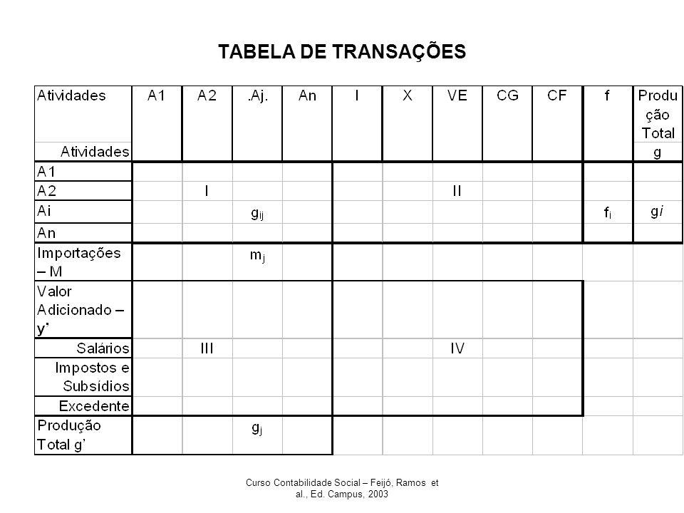 Curso Contabilidade Social – Feijó, Ramos et al., Ed. Campus, 2003 TABELA DE TRANSAÇÕES