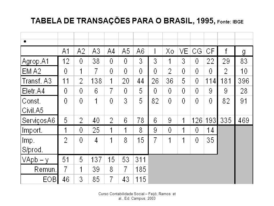 Curso Contabilidade Social – Feijó, Ramos et al., Ed. Campus, 2003 TABELA DE TRANSAÇÕES PARA O BRASIL, 1995, Fonte: IBGE