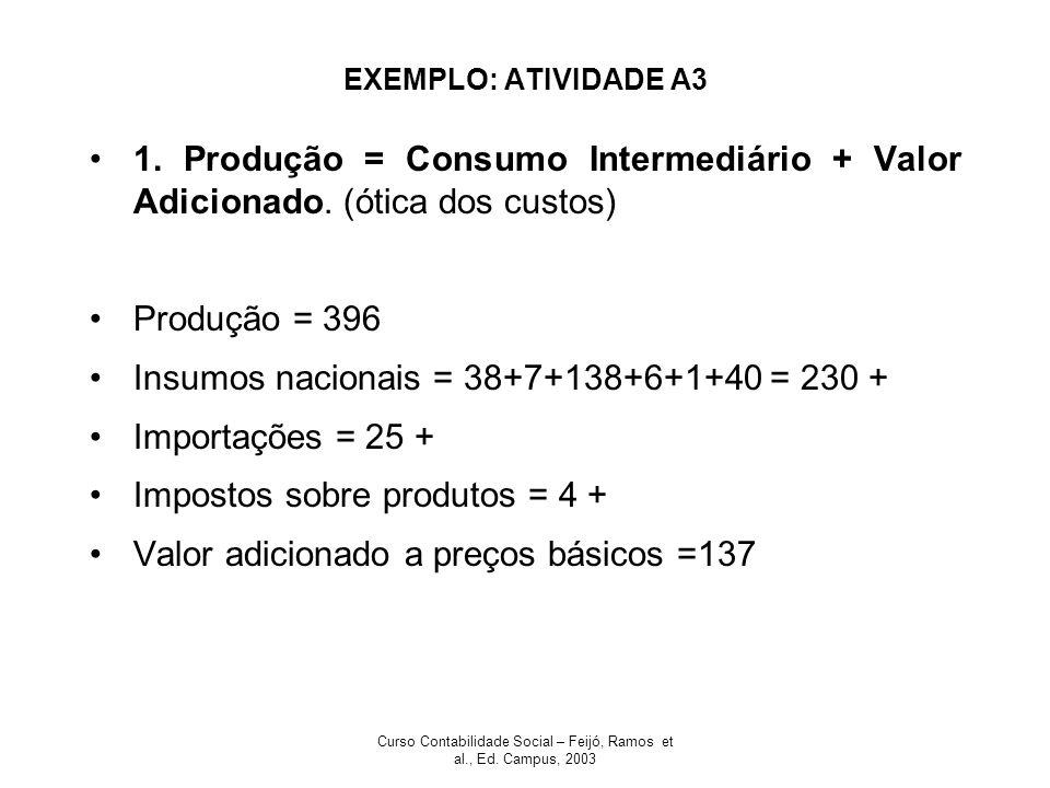 Curso Contabilidade Social – Feijó, Ramos et al., Ed. Campus, 2003 EXEMPLO: ATIVIDADE A3 1. Produção = Consumo Intermediário + Valor Adicionado. (ótic