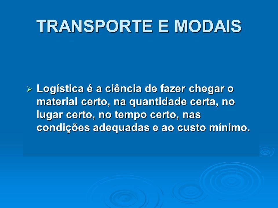 TEMPO X VALOR Comparativo das diversas modalidades de transporte MARÍTIMO FERROVIÁRIO RODOVIÁRIO AEROVIÁRIO