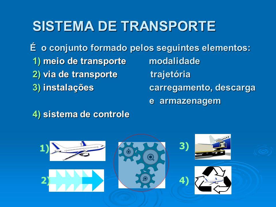 SISTEMA DE TRANSPORTE É o conjunto formado pelos seguintes elementos: 1) meio de transporte modalidade 1) meio de transporte modalidade 2) via de tran