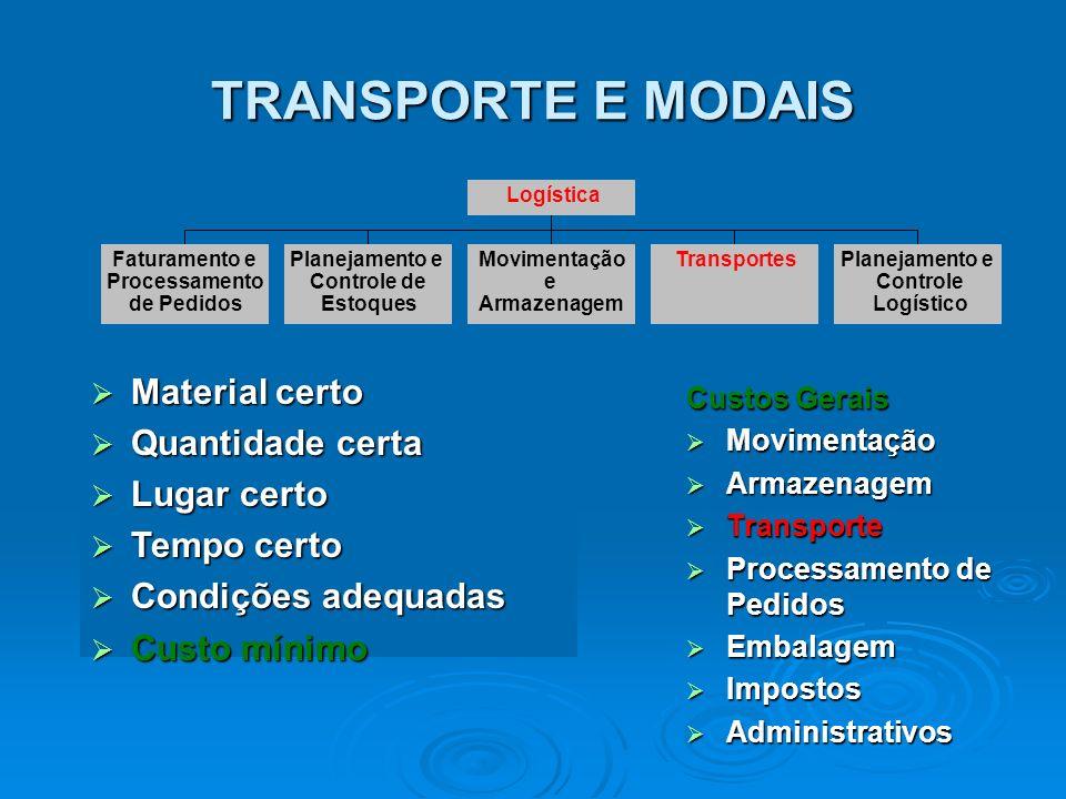 2º maior custo para empresa 2º maior custo para empresa Perde somente para o custo do produto Perde somente para o custo do produto EUA 1,1 trilhões de USD (10% PIB) EUA 1,1 trilhões de USD (10% PIB) Brasil 124 bilhões de USD (16% PIB) - Estimativa Brasil 124 bilhões de USD (16% PIB) - Estimativa EUA 650 bilhões de USD EUA 650 bilhões de USD Brasil 50 bilhões de USD - Estimativa Brasil 50 bilhões de USD - Estimativa Custos Efetivos Custos de Transporte TRANSPORTE E MODAIS