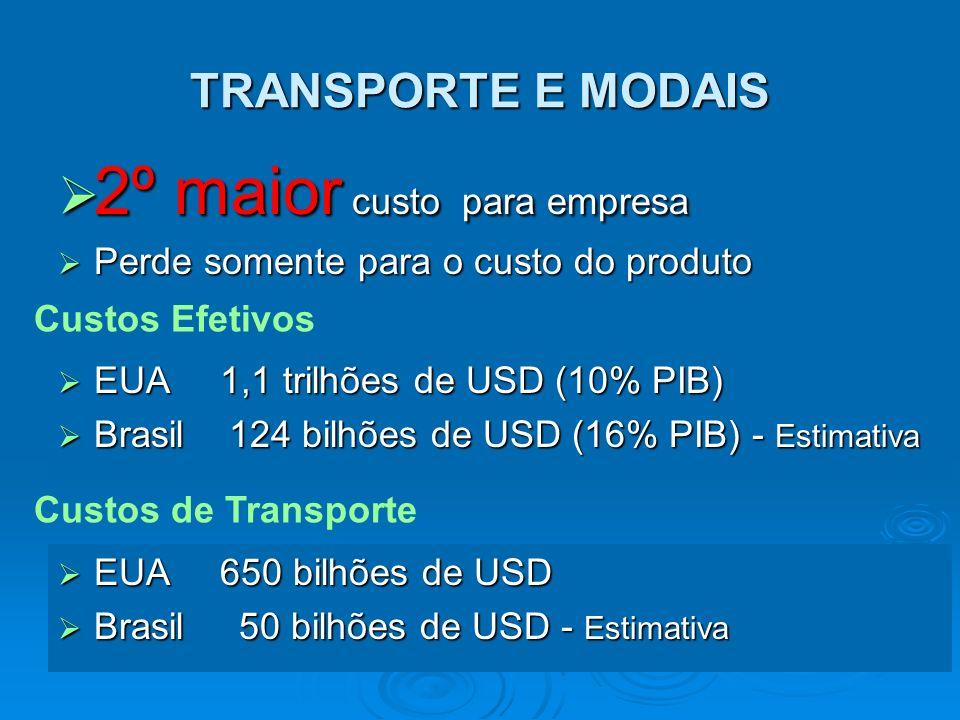 FUNCIONALIDADE DO TRANSPORTE FORNECEDOR FÁBRICA CLIENTES TRANSPORTE