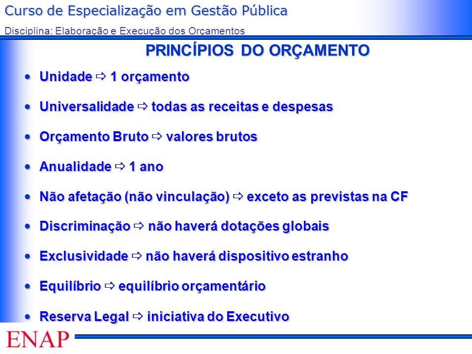Curso de Especialização em Gestão Pública Disciplina: Elaboração e Execução dos Orçamentos PRINCÍPIOS DO ORÇAMENTO PRINCÍPIOS DO ORÇAMENTO Unidade 1 o